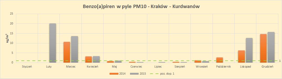 benzoapiren w pyle PM10 Kraków