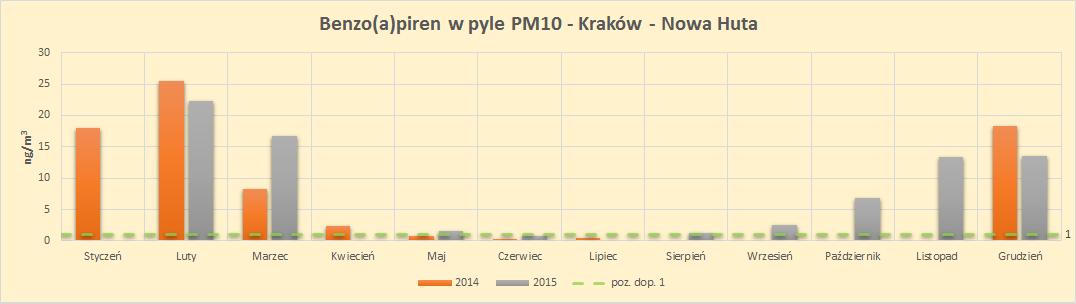 benzopiren PM10 Kraków