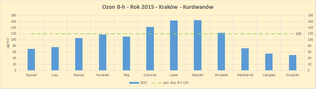 Kraków ozon ozon ośmiogodzinny 8h