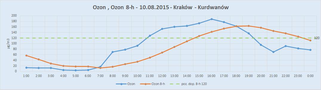 ozon 8h wykres dzienny