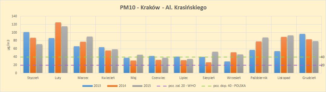 Kraków smog dane pomiarowe wykres stężenie całoroczne pm10 Krasińskiego