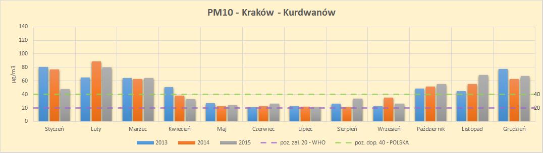 smog Kraków Kurdwanów