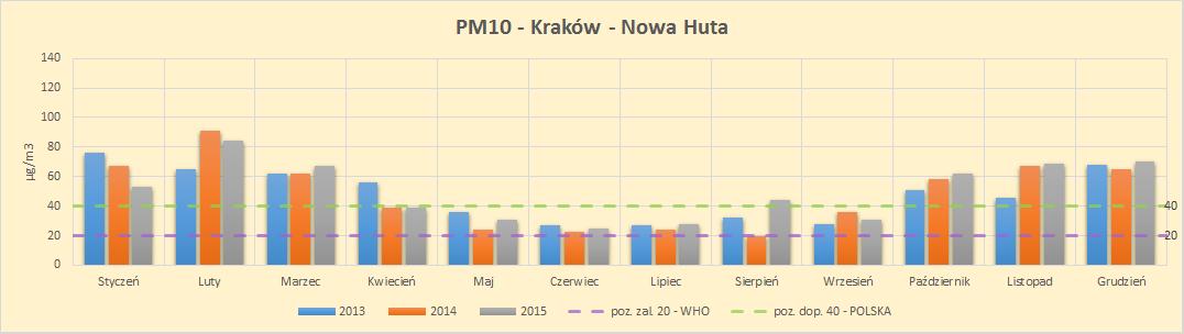 Kraków poziom zanieczyszczeń PM10