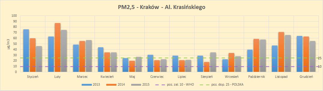 źródła zanieczyszczeń - pm25 norma who polska