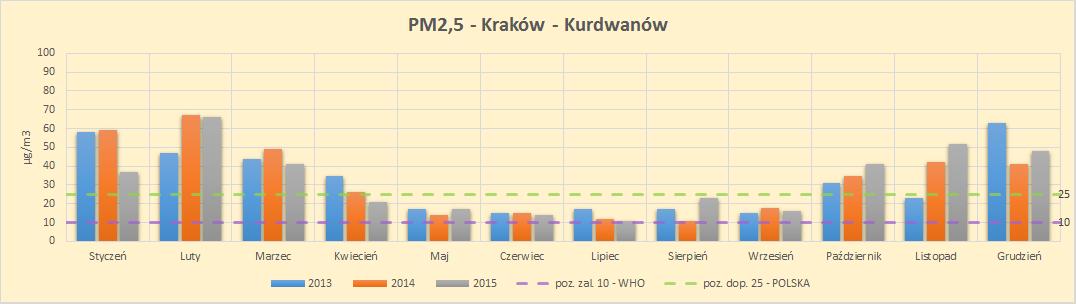 pył zawieszony PM2,5 Kraków