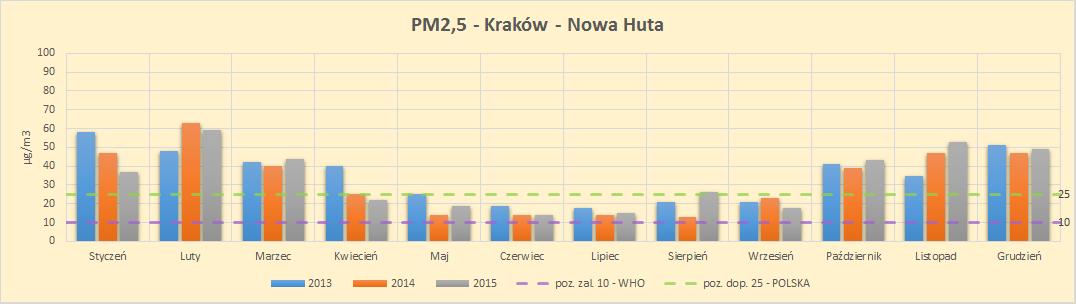 Kraków poziom zanieczyszczeń PM2,5