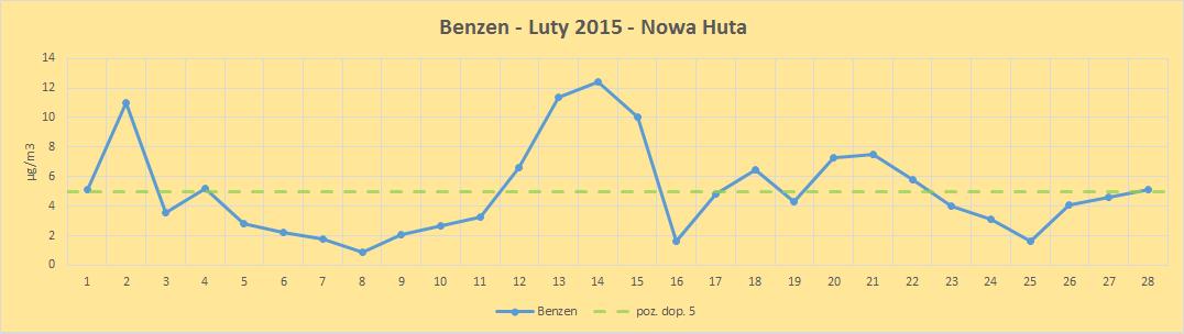 benzen 2015 Nowa Huta