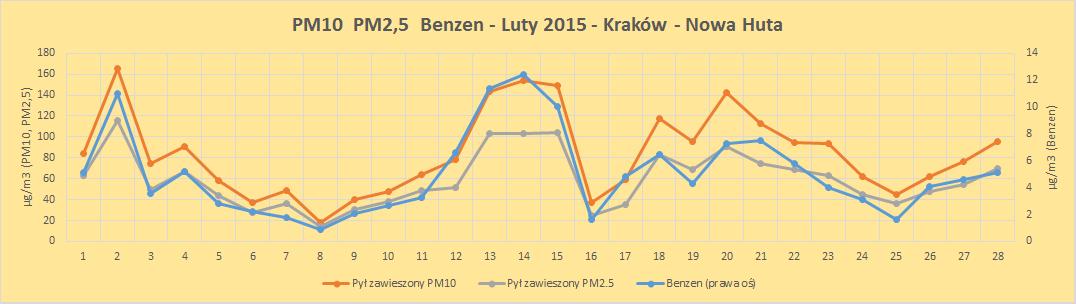 zanieczyszczenia PM10 PM2,5 benzen