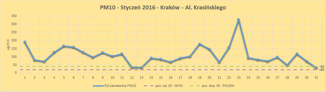 smog w Krakowie wykres liniowy stężenie dzienne PM10