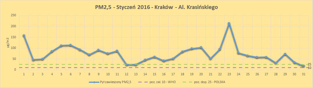 Kraków smog poziom zanieczyszczeń PM2,5